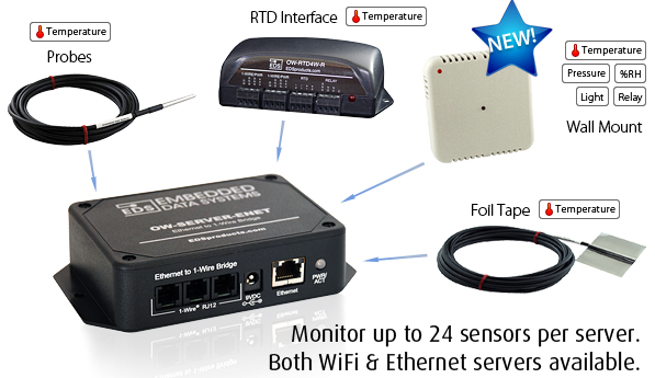 OW-SERVER is an inexpensive Ethernet / WiFi to 1-Wire interface that is designed to monitor and control 1-Wire devices.